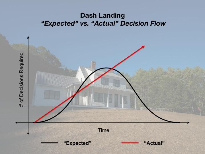 Dash Landing Decision Matrix
