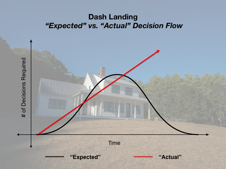 Dash Landing Decision Matrix